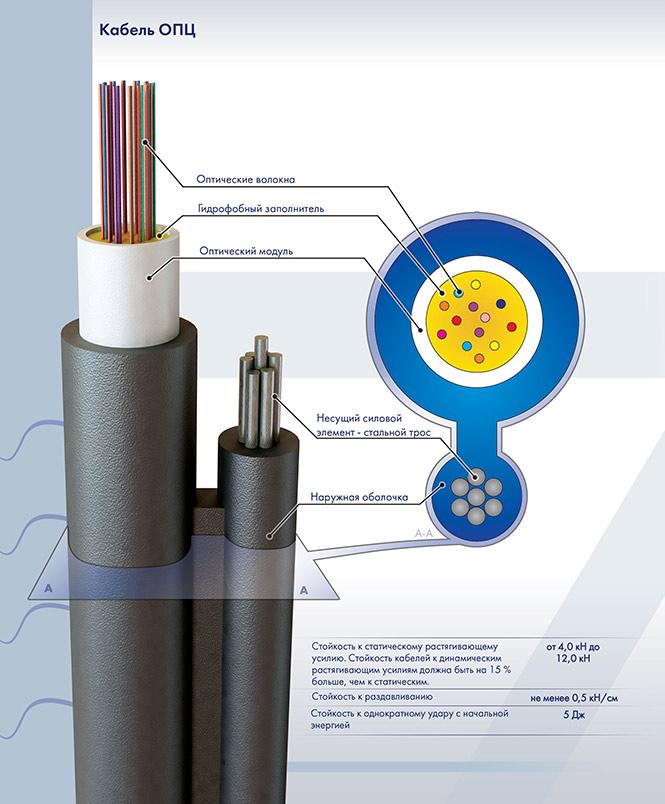 Кабели содержат центральный силовой элемент (цсэ) из стеклопластика (д)